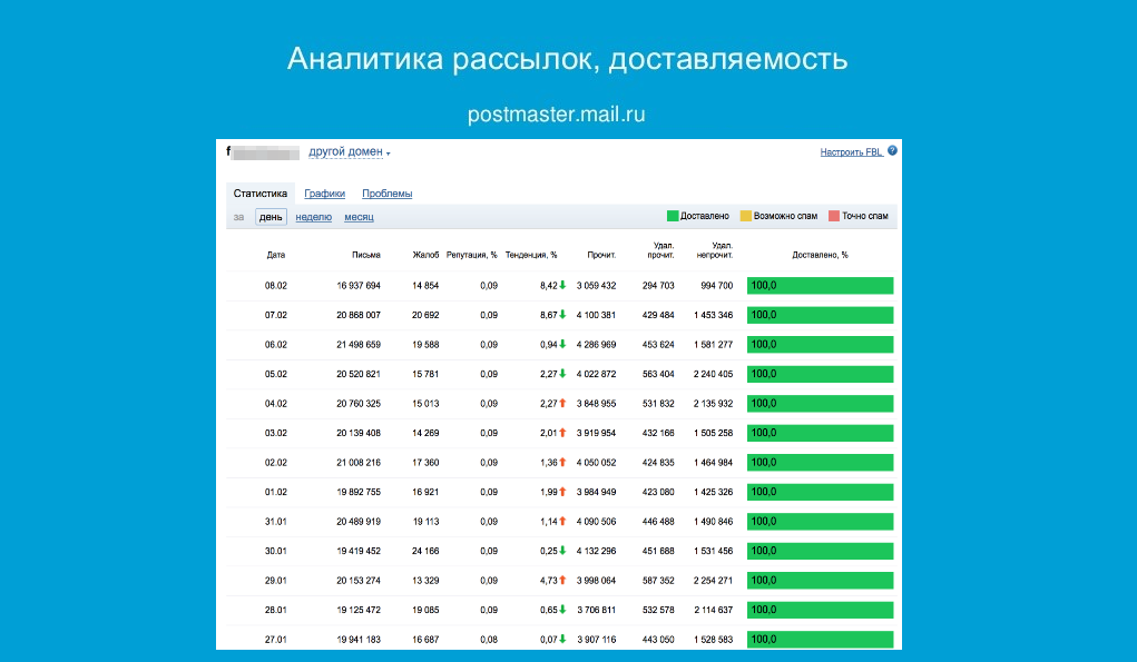 postmaster Mail.ru